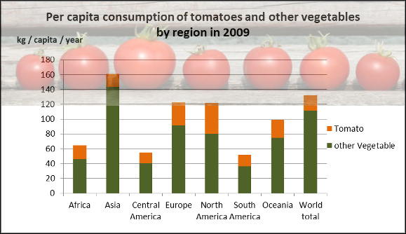 Tomatoes Are The Superlative Vegetable Global Per Capita - Map of tomato consumption per capita in us