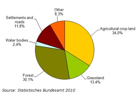 The Hartv IV Reforms: Germany vs France — Princeton Energy ... |Germany Regions Graph Chart
